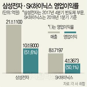 삼성·SK하이닉스, 영업이익률 50% 시대